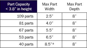 short-part-capacity-table
